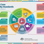Aged Care Quality Standards