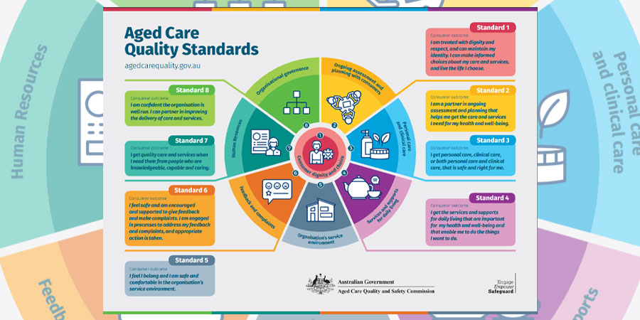 You are currently viewing Aged Care Quality Standards